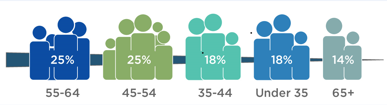 Participants by age.png